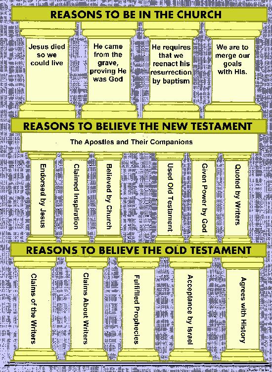 Bible charts